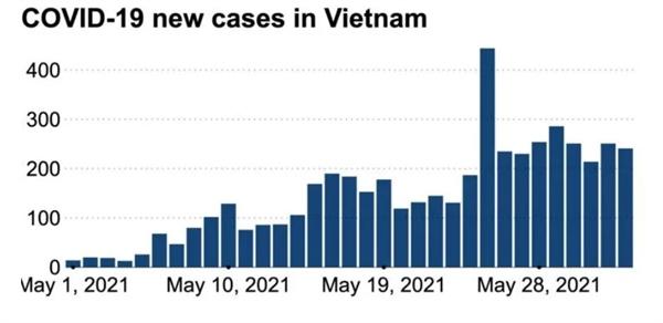 Số ca nhiễm mới ở Việt Nam trong tháng 5. Ảnh: WHO.