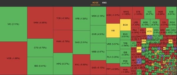 Dòng tiền trên thị trường chỉ tập trung ở một vài nhóm cổ phiếu riêng biệt và có sự phân hóa lớn ở phiên giao dịch 4.6. Ảnh: VNDirect.
