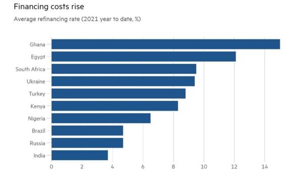 Chi phí tài chính tăng: lãi suất tái cấp vốn trung bình năm 2021. Ảnh: S&P Global Ratings.