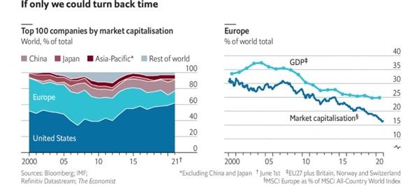 Giá như chúng ta có thể quay ngược thời gian: 100 công ty hàng đầu theo vốn hóa thị trường. Ảnh: The Economist.