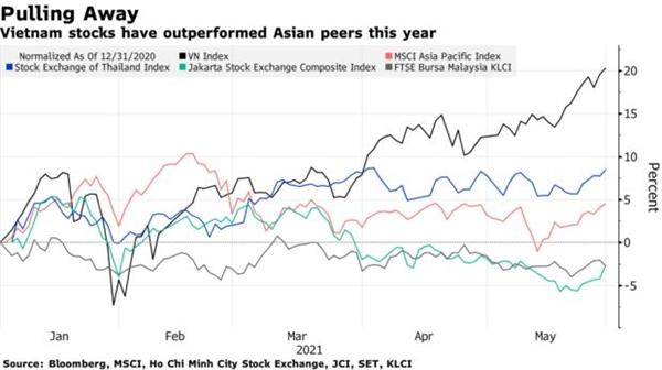 Thị trường chứng khoán Việt Nam có mức tăng trưởng vượt trội so với khu vực.