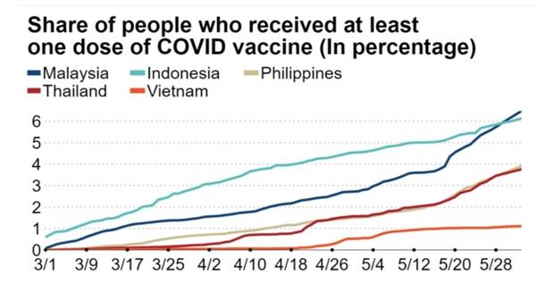Tỉ lệ những người đã nhận ít nhất 1 liều vaccine COVID-19. Ảnh: Our World in Data.