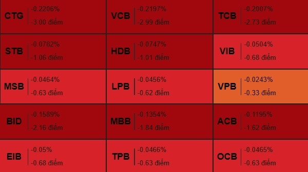 Cổ phiếu ngân hàng giảm mạnh phiên 8.6. Ảnh: VDSC.