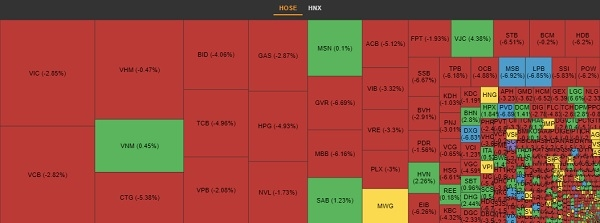 Sắc đỏ bao trùm thị trường chứng khoán. Ảnh: VNDirect.