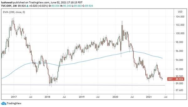 US Dollar Index là một chỉ số về giá trị của đồng USD so với rổ ngoại tệ. Biểu đồ thể hiện sự suy yếu của đồng USD. Ảnh: VDSC..