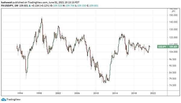 Đồng USD vẫn không tăng giá mặc dù chứng khoán Mỹ đang ở mức cao kỷ lục. Ảnh: VDSC.
