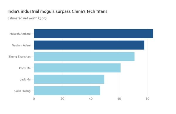 Những tỉ phú công nghiệp của Ấn Độ vượt qua những ông lớn công nghệ của Trung Quốc. Ảnh: Bloomberg.