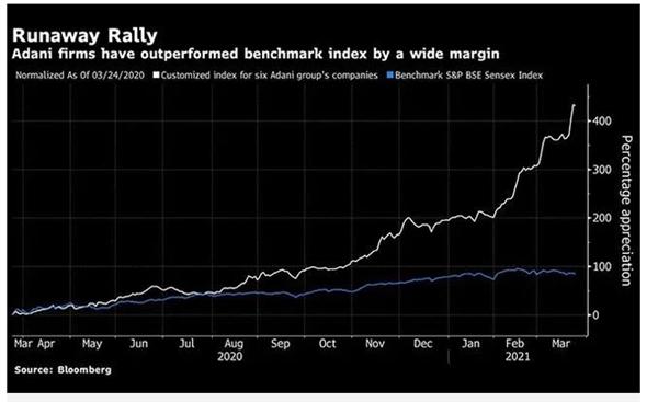 Tập đoàn đã vay nợ ngày càng lớn nhằm đạt được những mục tiêu tăng trưởng của mình (Nguồn: Bloomberg)  Theo Bloomberg  Quyết đấu giới siêu giàu: Tập đoàn của Jeff Bezos đang