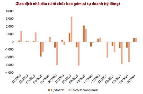 Nhà đầu tư tổ chức quay lại mua ròng trên thị trường. Nguồn: VDSC.