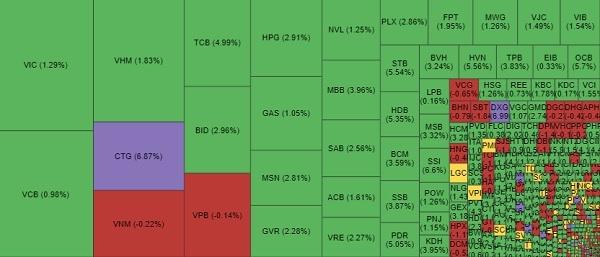 Dòng tiền lan tỏa ở các nhóm cổ phiếu trong phiên giao dịch 11.6. Ảnh: VNDirect