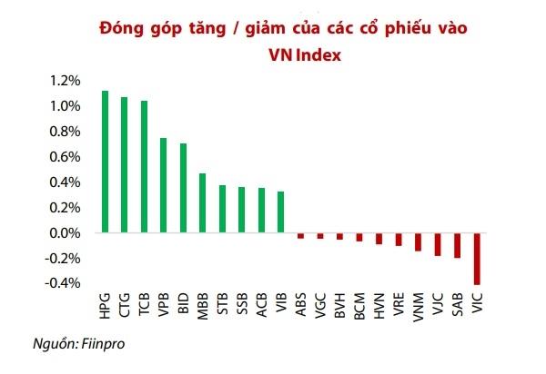 9/10 cổ phiếu có mức đóng góp lớn nhất vào hiệu suất của VN-Index trong tháng qua đến từ nhóm ngân hàng.