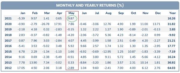 Tỉ suất sinh lời tháng 5.2021 đạt mức cao nhất so với cùng kỳ trong 10 năm qua. Ảnh: Pyn