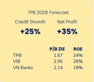 TPBank và VIB được cho là khá giống nhau.