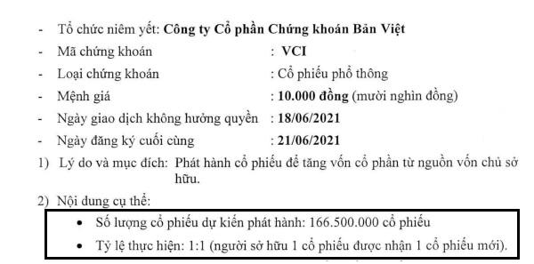 VCSCdự kiến phát hành 166,5 triệu cổ phiếu để tăng vốn cổ phần.