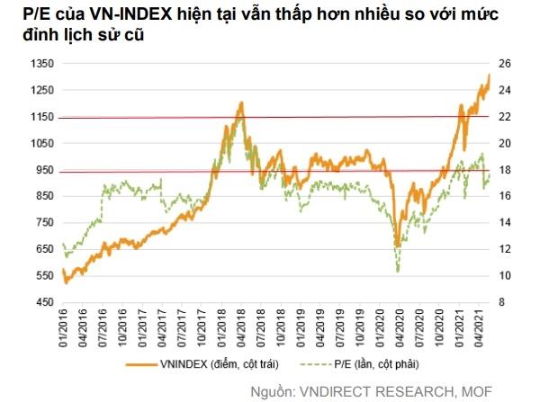 Mức định giá của thị trường hiện tại vẫn