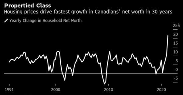 Giá nhà ở thúc đẩy tăng trưởng giá trị ròng của người Canada nhanh nhất trong vòng 30 năm. Ảnh: Statistics Canada.