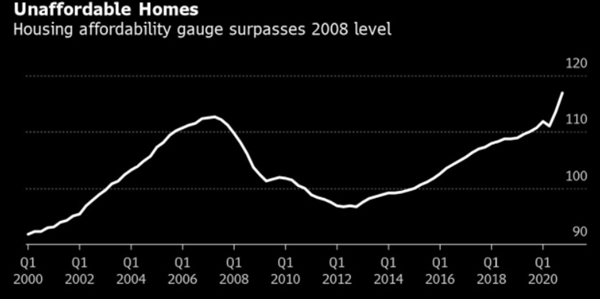 Chỉ số khả năng mua nhà vượt qua mức năm 2008. Ảnh: Bloomberg Economics.