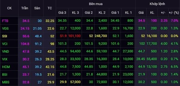 Phiên giao dịch 15.6, nhiều cổ phiếu ngành chứng khoán tăng mạnh. Ảnh: SSI.