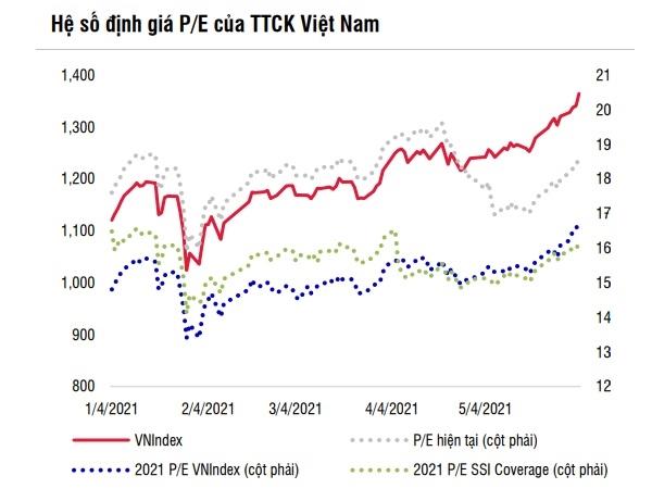 Định giá P/E hiện tại (trượt 4 quý gần nhất) và P/E ước tính năm 2021 vào ngày 3.6.2021 của VN-Index đã tăng lên tương ứng 18,6 lần và 16,8 lần. Ảnh: SSI Research.