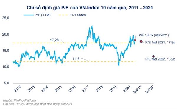 Mặc dù VN-Index đã phá ngưỡng 1.100 vào 31/12/2020 và gần đây là 1.350 vào ngày 3/6/2021 nhưng xét trên chiều dài lịch sử 10 năm qua, đây là mức định giá vẫn chưa quá cao so với trung bình 1 lần độ lệch chuẩn của chỉ số định giá này trong vòng 10 năm qua.