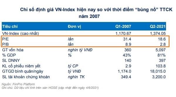 """giai đoạn 2006-2007 thì thị trường được cả dòng tiền trong nước và dòng tiền của khối ngoại trong khi giai đoạn hiện nay thì chủ yếu là dòng tiền nhà đầu tư cá nhân trọng nước trong khi khối ngoại tiếp tục """"xả hàng"""" mạnh mẽ. H"""