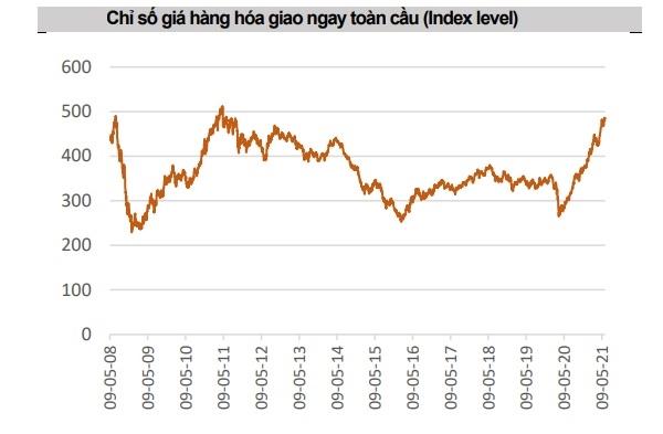 Nguồn: Bloomberg, CNBC, MAS Research Vietnam
