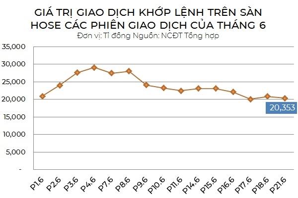 Thanh khoản có phần suy giảm trong những phiên giao dịch gần đây, nhưng vẫn giữ được mốc trên 20.000 tỉ đồng mỗi phiên.