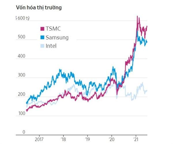 Trong vài năm qua, TSMC đã tăng chi tiêu cho nghiên cứu và phát triển, đồng thời chứng kiến mức vốn hóa thị trường của công ty trở thành lớn nhất trong lĩnh vực bán dẫn. Ảnh: FactSet.