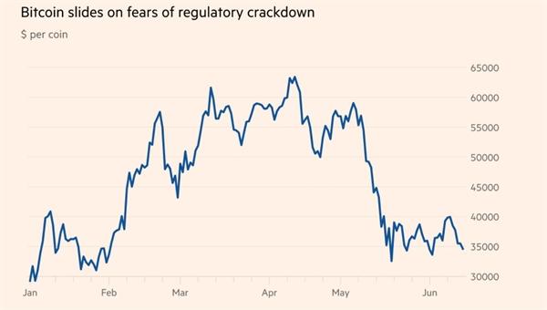 Giá Bitcoin trượt dốc vì lo ngại về việc đàn áp quy định của chính quyền Bắc Kinh. Ảnh: Refinitiv.