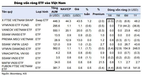 Các quỹ ETF tiếp tục rút vốn tại thị trường chứng khoán Việt Nam ở tuần giao dịch 14-18.6.