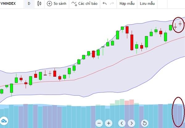 Thanh khoản trên thị trường sụt giảm cùng 2 cây nến đỏ xuất hiện liên tiếp. Ảnh: FireAnt.