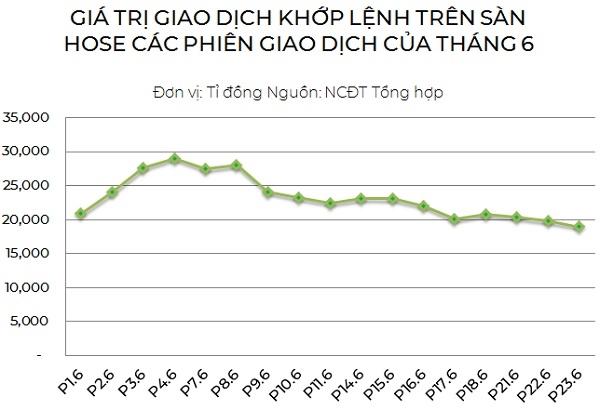 Thanh khoản trên thị trường liên tục sụt giảm trong những phiên giao dịch gần đây.