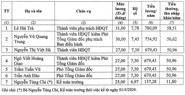 Ông Lê Hải Trà có mức lương cao nhất sàn HOSE.