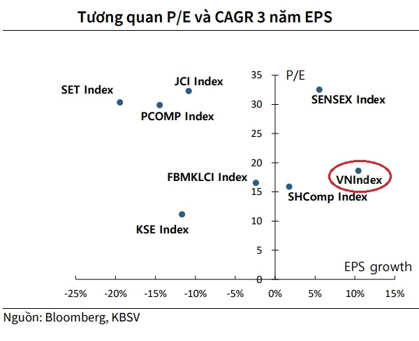 Thị trường chứng khoán Việt Nam đang có mức định giá hấp dẫn so với các thị trường trong khu vực, khi thực hiện so sánh tốc độ tăng trưởng kép (CAGR) và chỉ số P/E.