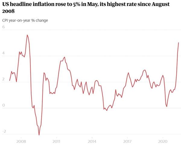 Lạm phát chính của Mỹ đã tăng lên 5% trong tháng 5, mức cao nhất kể từ tháng 8.2008. Ảnh: The Guardian.