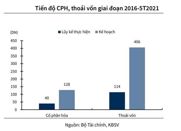 nguồn thu nộp ngân sách Nhà nước năm 2021 được giao là 40,000 tỉ đồng, trong khi 5 tháng đầu năm 2021 tổng số tiền thu nộp về quỹ chỉ đạt 228 tỷ đồng.