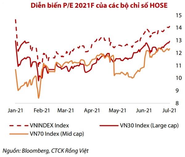 VDSC đánh giá chỉ số P/E 2021F của VN70 vẫn đang hấp dẫn hơn tương đối so với P/E 2021F của VN30