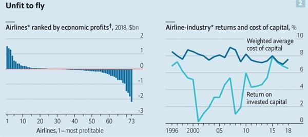 Vận may phân hóa không có gì mới trong ngành kinh doanh hàng không. Hầu hết các hãng vận tải đều giảm lợi nhuận. Ảnh: IATA.