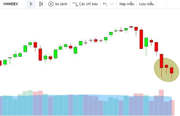 3 cây nến rút chân gần đây của VN-Index cho thấy lực cầu giá thấp vẫn đang rất mạnh. Ảnh: FireAnt.