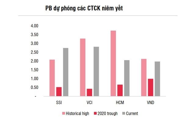 Mức chỉ số P/E của 4 công ty chứng khoán lớn đang tiệm cận mức định giá cao nhất của lịch sử. Nguồn: SSI Research.