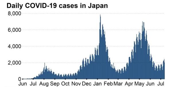 Số ca nhiễm hàng ngày ở Nhật. Ảnh: WHO.