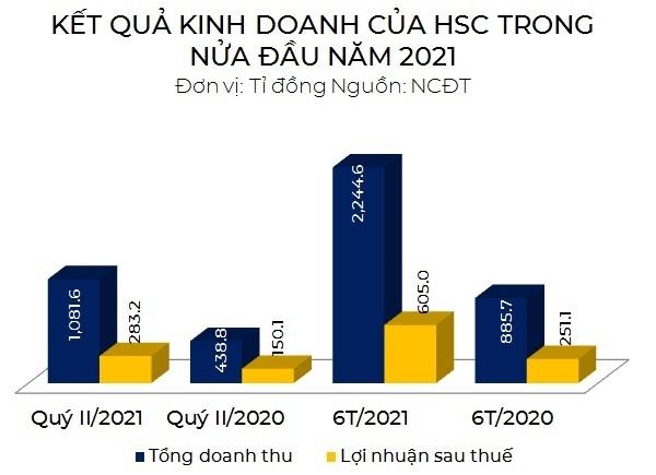 Kết quả kinh doanh nửa đầu năm 2021 của HSC.