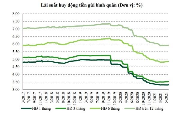 Lãi suất huy động tiền gửi bình quân đã giảm ở tất cả các kỳ hạn. Nguồn: VCBS.