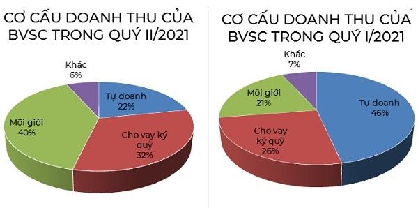Cơ cấu doanh thu của BVSC có sự thay đổi nhiều trong quý II/2021. Nguồn: NCĐT.