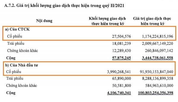 Trong kỳ, BVSC đã giao dịch hơn 1.174 tỉ đồng giá trị giao dịch cổ phiếu. Nguồn: BVSC.