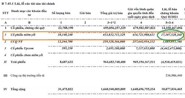 Tổng kết quý II/2021, BVSC thu lãi hơn 17 tỉ đồng từ việc bán các cổ phiếu niêm yết. Nguồn: BVSC.