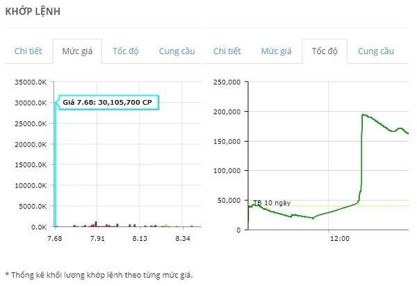 Dữ liệu từ FireAnt cho thấy, nhà đầu tư đều đã đặt bán giá sàn đối với cổ phiếu HNG ở phiên 26.7. Và đến phiên chiều thì lực mua chủ động ở vùng giá này tăng đột biến, hấp thụ hết lượng cổ phiếu giá sàn.