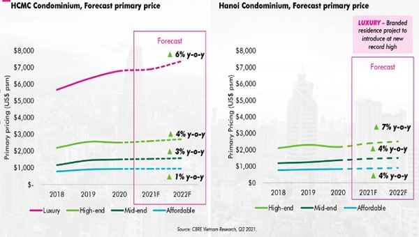 CBRE Việt Nam dự đoán giá sơ cấp sẽ tăng cao với tất cả các phân khúc – đặc biệt là phân khúc cao cấp tại Hà Nội.