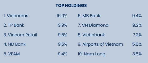 Top 10 cổ phiếu trong danh mục đầu tư của quỹ PYN Elite thời điểm cuối tháng 6.2021.