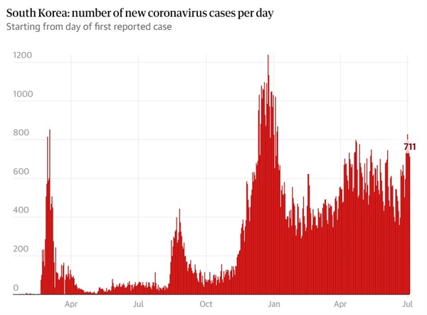 Số ca nhiễm mới mỗi ngày tại Hàn Quốc (dữ liệu cập nhật đến ngày 29.7.2021). Ảnh: Đại học Johns Hopkins.